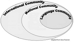 socio-political environment of language communities